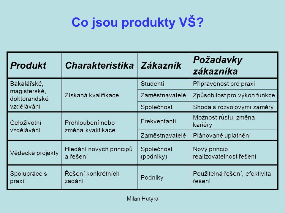 Co jsou produkty VŠ Produkt Charakteristika Zákazník