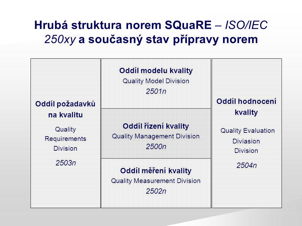 Hrubá struktura norem SQuaRE – ISO/IEC 250xy a současný stav přípravy norem
