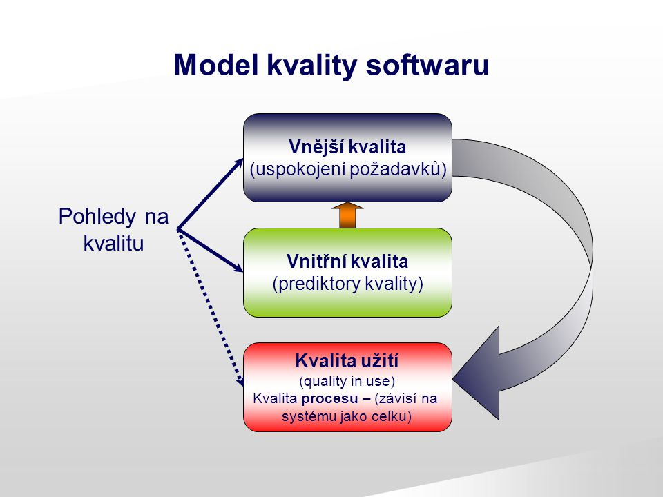 Model kvality softwaru