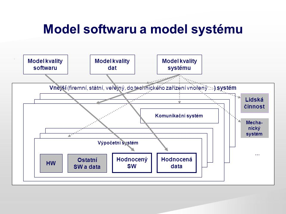 Model softwaru a model systému
