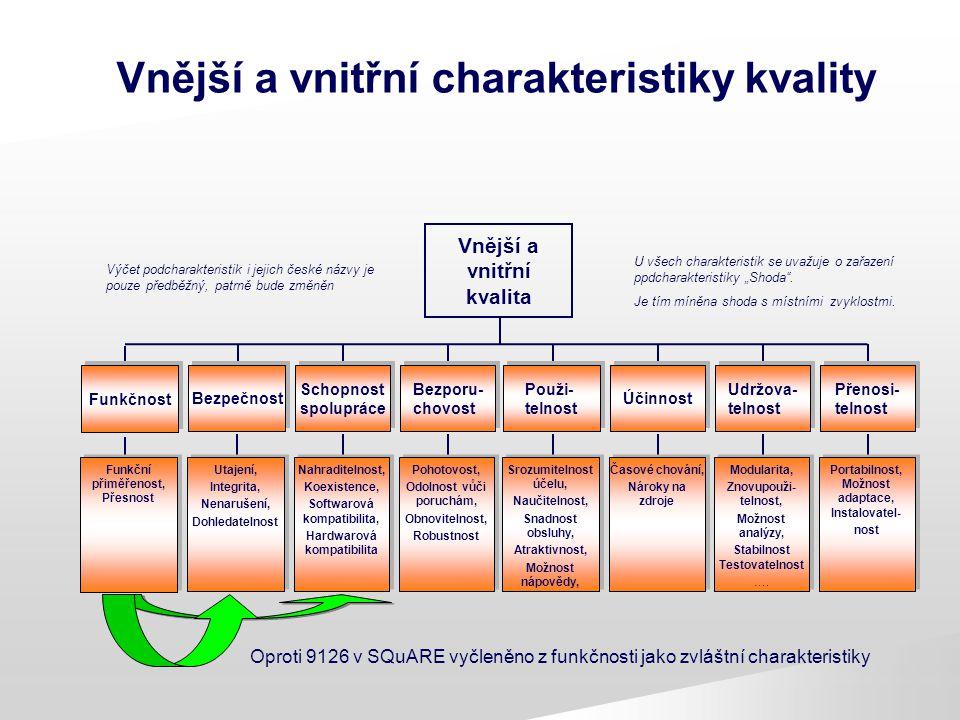 Vnější a vnitřní charakteristiky kvality