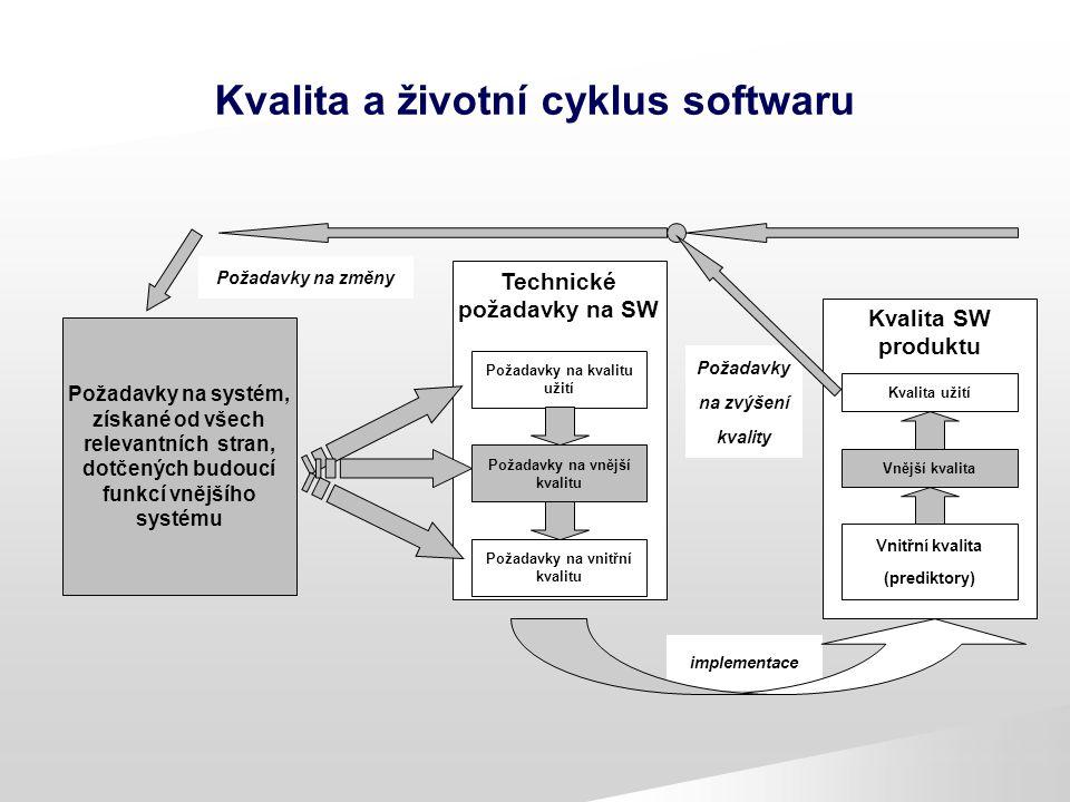 Kvalita a životní cyklus softwaru