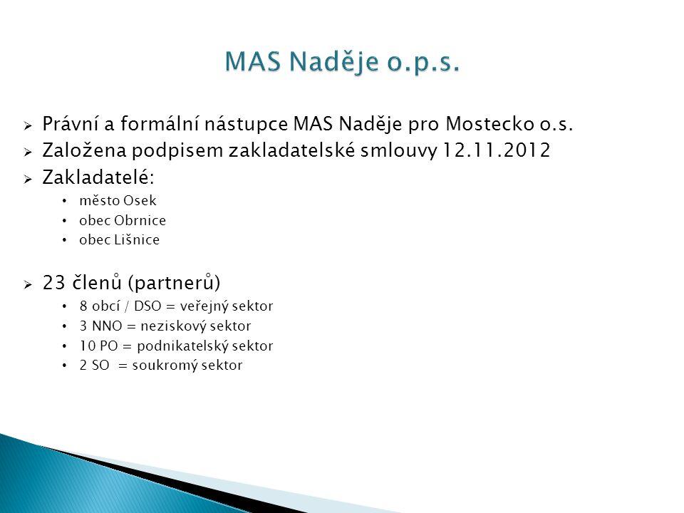 MAS Naděje o.p.s. Právní a formální nástupce MAS Naděje pro Mostecko o.s. Založena podpisem zakladatelské smlouvy 12.11.2012.