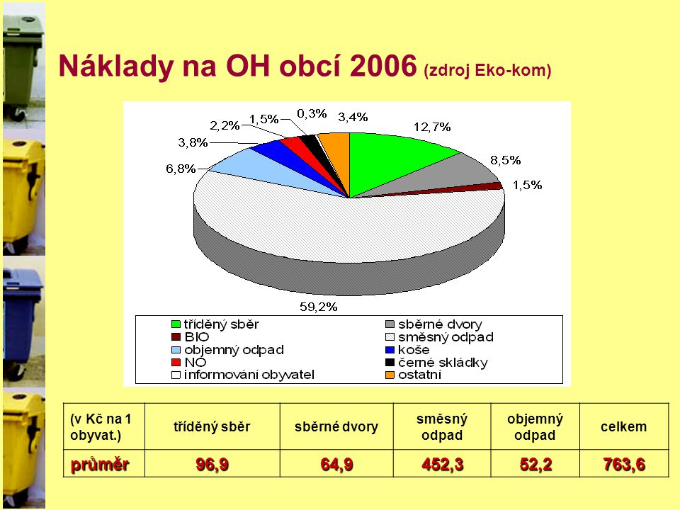 Náklady na OH obcí 2006 (zdroj Eko-kom)