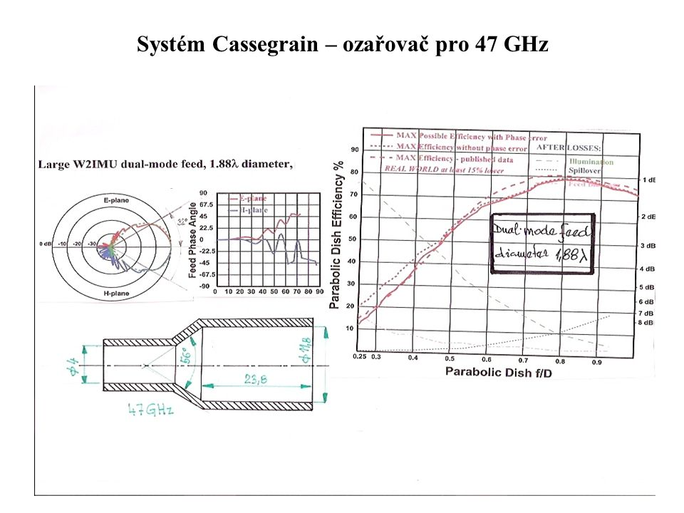 Systém Cassegrain – ozařovač pro 47 GHz
