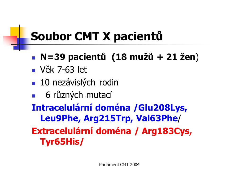 Soubor CMT X pacientů N=39 pacientů (18 mužů + 21 žen) Věk 7-63 let