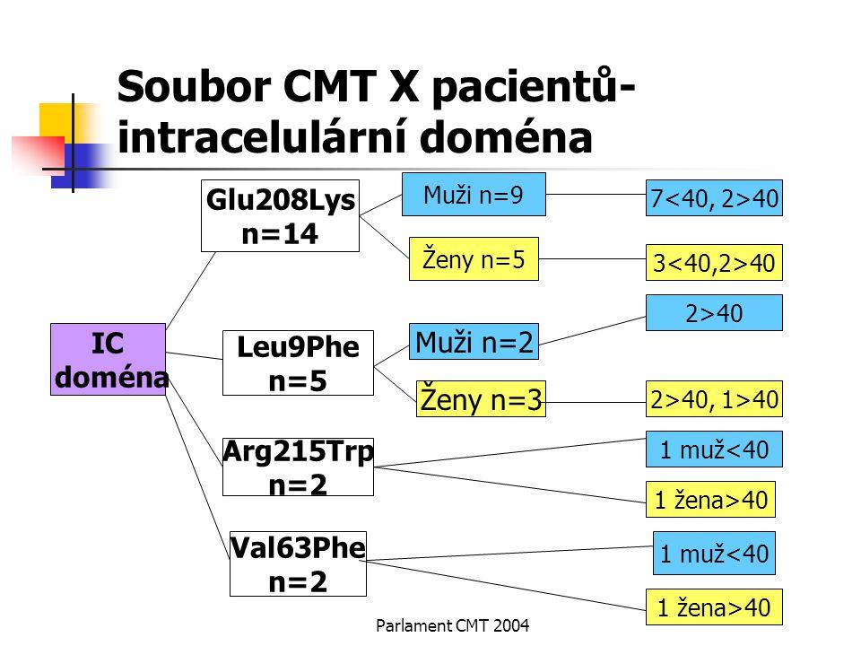 Soubor CMT X pacientů-intracelulární doména