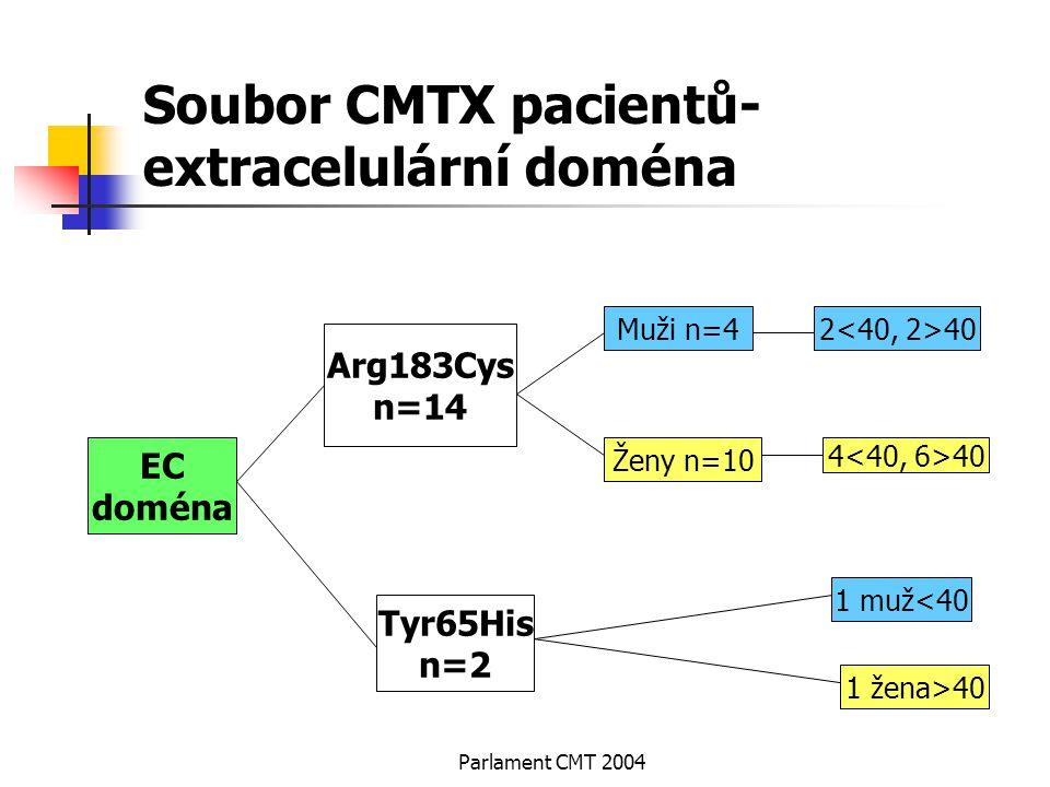 Soubor CMTX pacientů-extracelulární doména