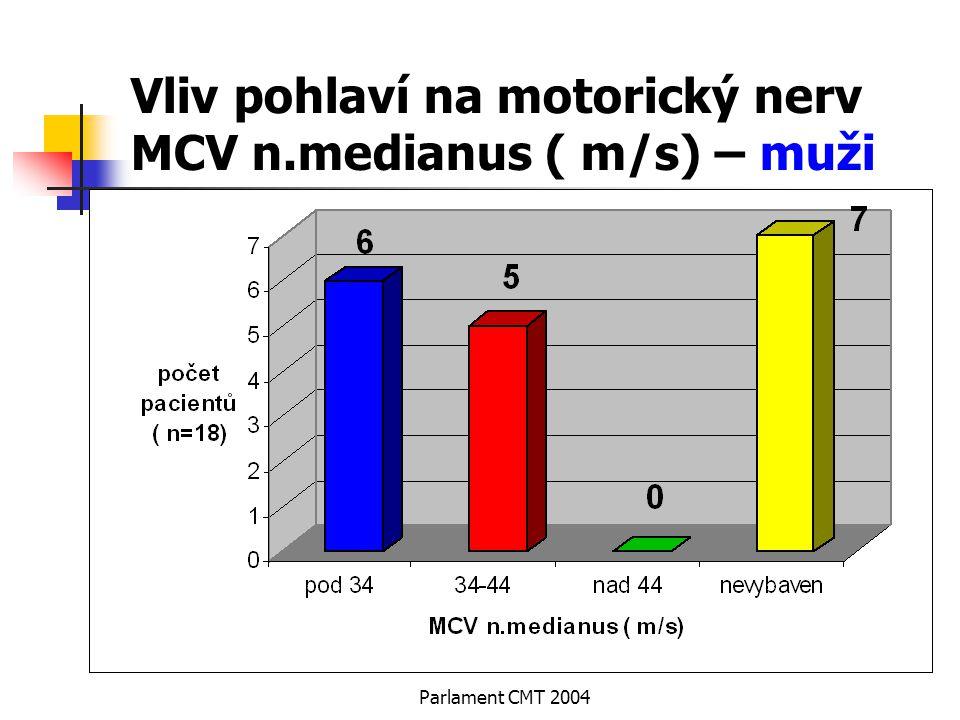 Vliv pohlaví na motorický nerv MCV n.medianus ( m/s) – muži
