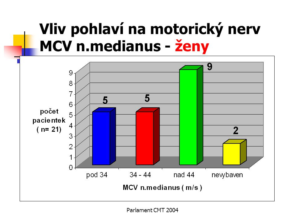 Vliv pohlaví na motorický nerv MCV n.medianus - ženy
