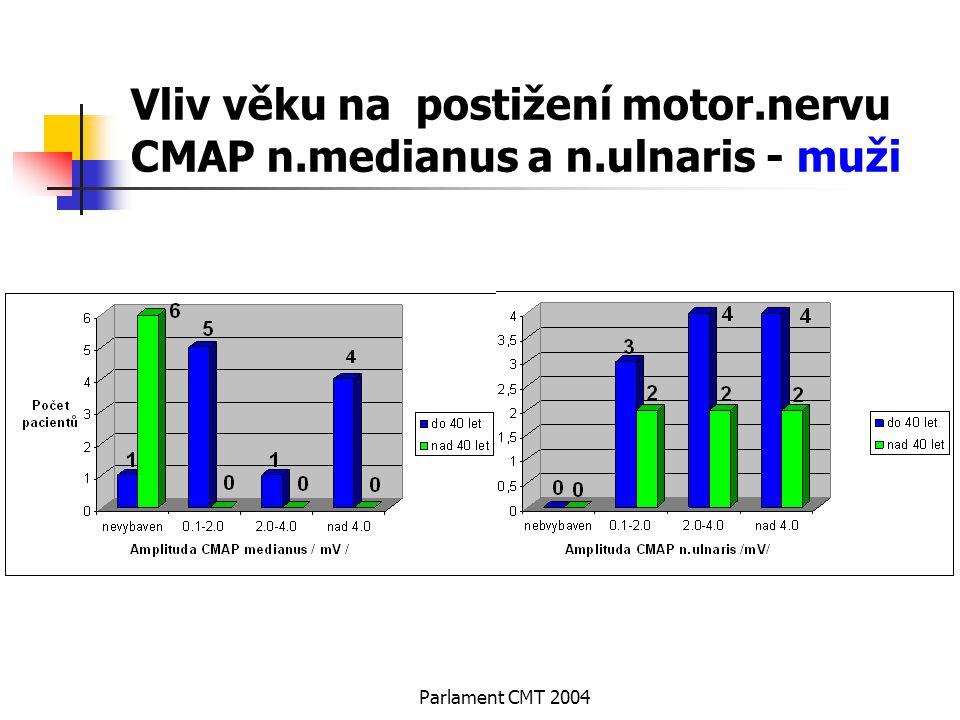 Vliv věku na postižení motor.nervu CMAP n.medianus a n.ulnaris - muži