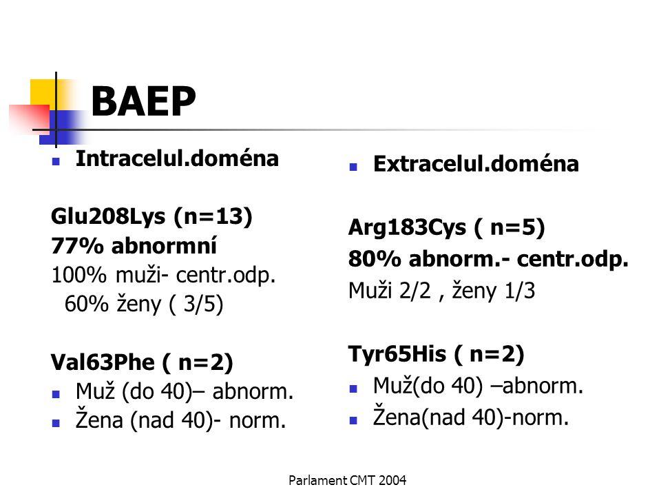 BAEP Intracelul.doména Extracelul.doména Glu208Lys (n=13)