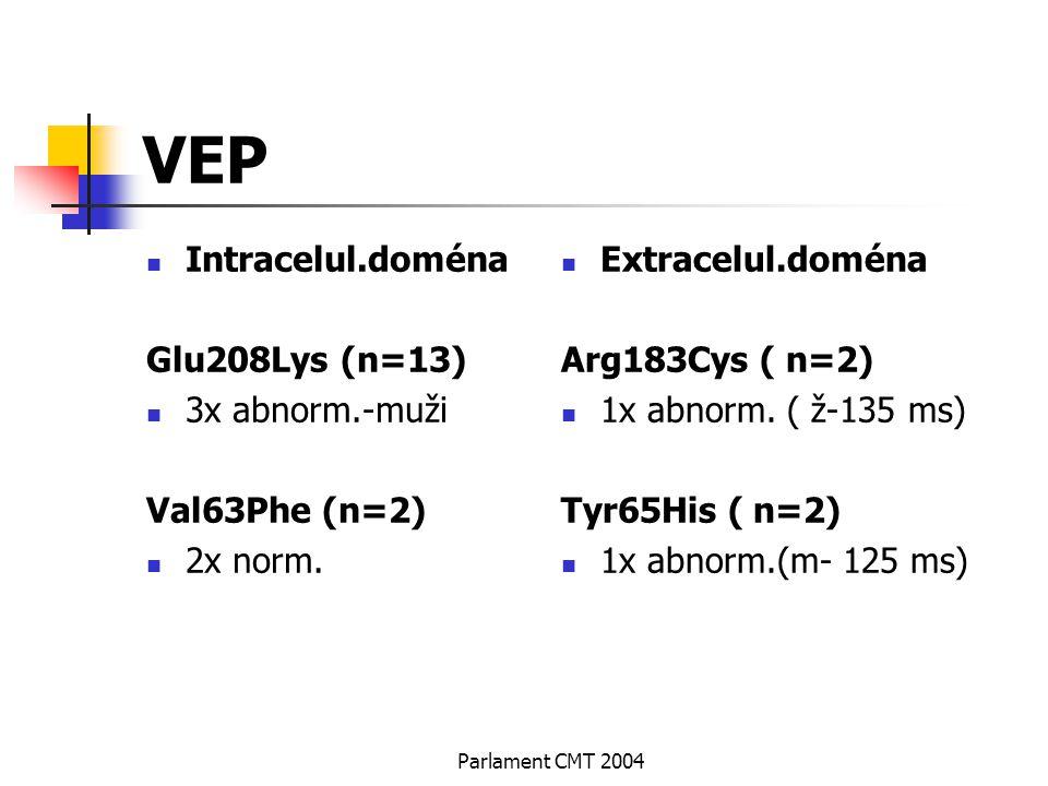 VEP Intracelul.doména Glu208Lys (n=13) 3x abnorm.-muži Val63Phe (n=2)