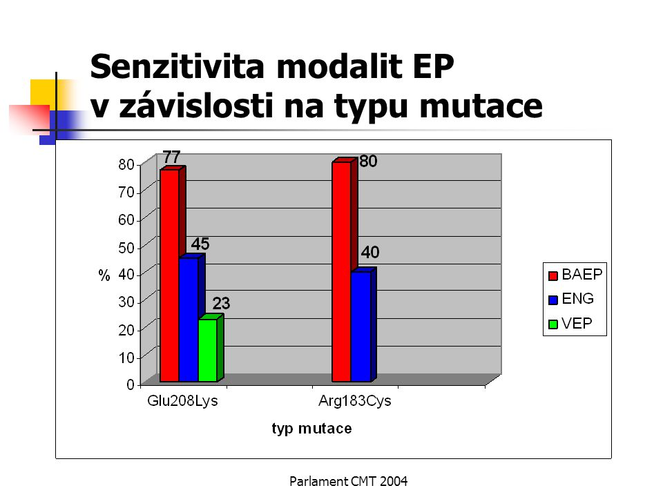 Senzitivita modalit EP v závislosti na typu mutace
