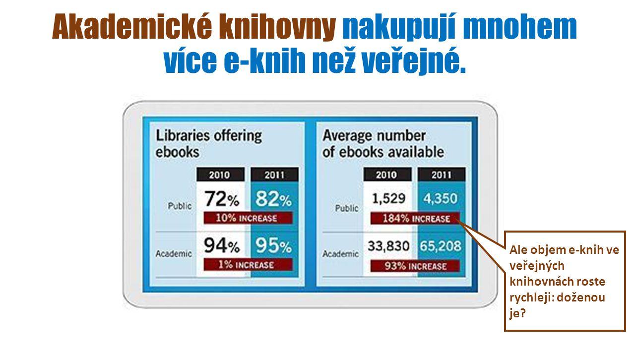 Akademické knihovny nakupují mnohem více e-knih než veřejné.