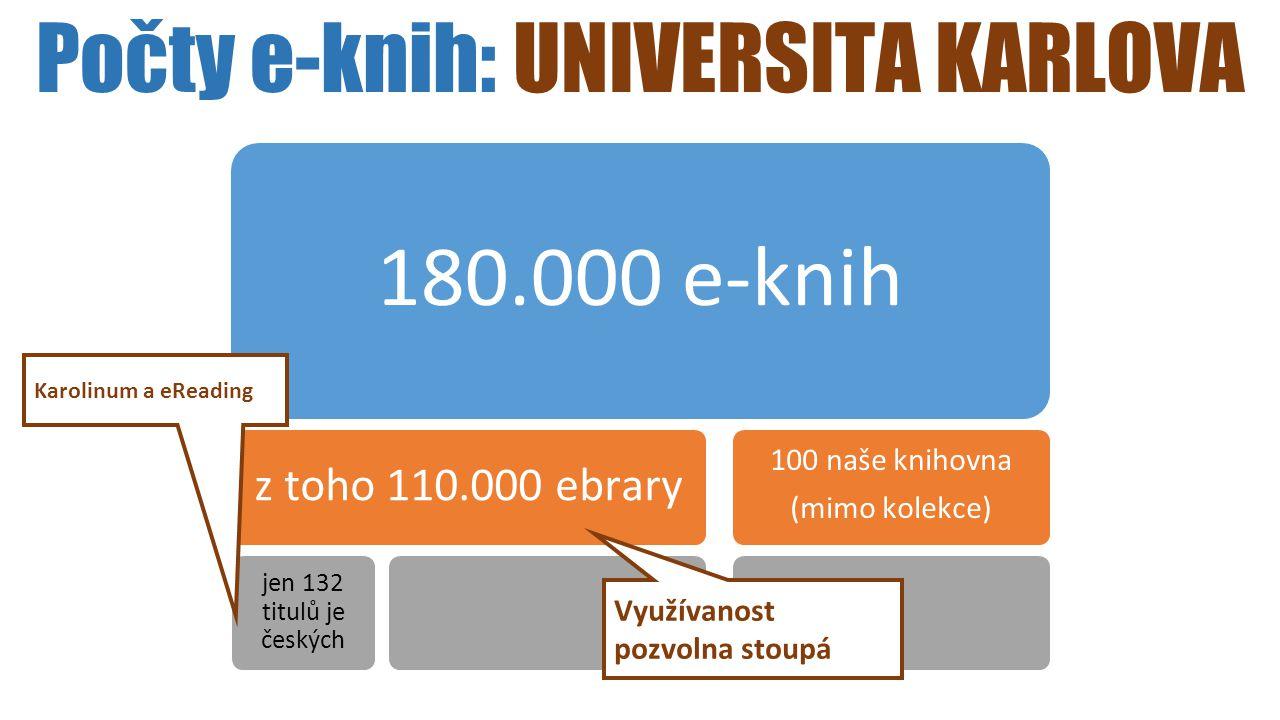 Počty e-knih: UNIVERSITA KARLOVA