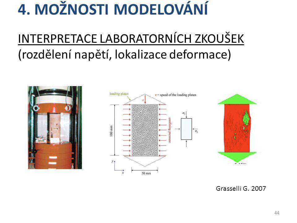 4. Možnosti modelování Interpretace laboratorních zkoušek (rozdělení napětí, lokalizace deformace) Colours.
