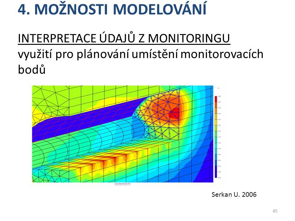 4. Možnosti modelování Interpretace údajů z monitoringu využití pro plánování umístění monitorovacích bodů.