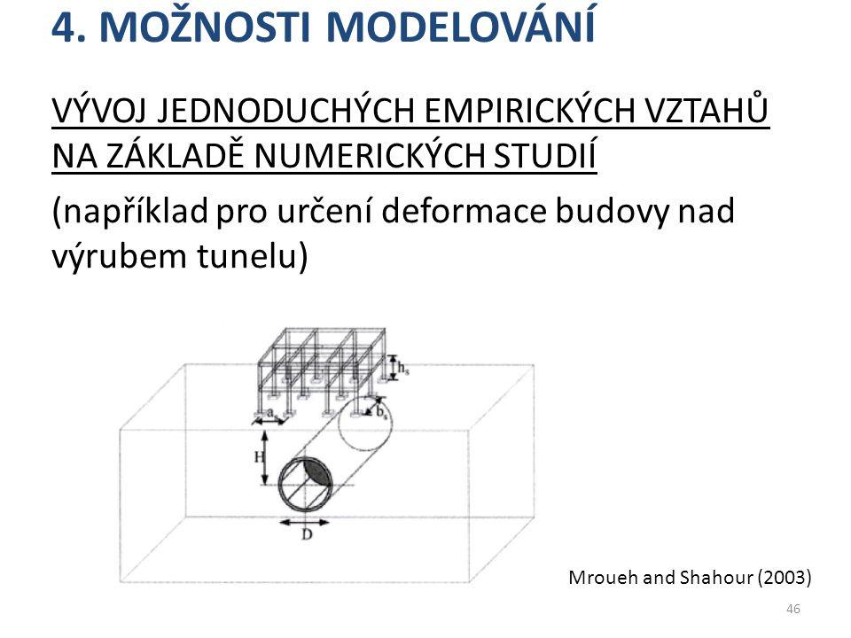 4. Možnosti modelování
