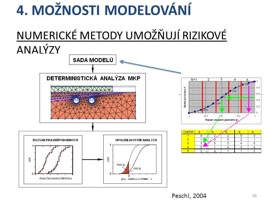 4. Možnosti modelování Numerické metody umožňují rizikové analýzy