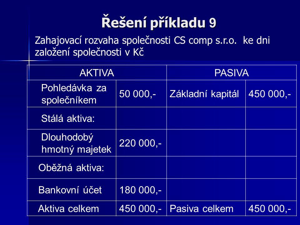 Řešení příkladu 9 Zahajovací rozvaha společnosti CS comp s.r.o. ke dni založení společnosti v Kč. AKTIVA.