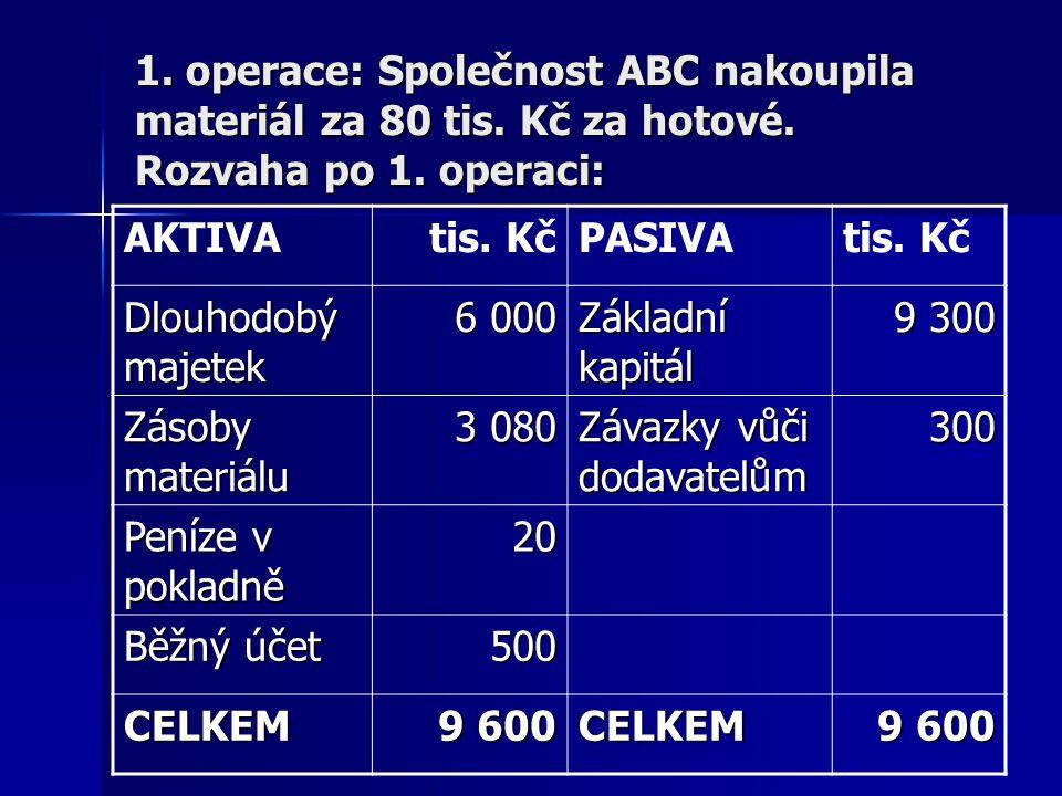 1. operace: Společnost ABC nakoupila materiál za 80 tis. Kč za hotové