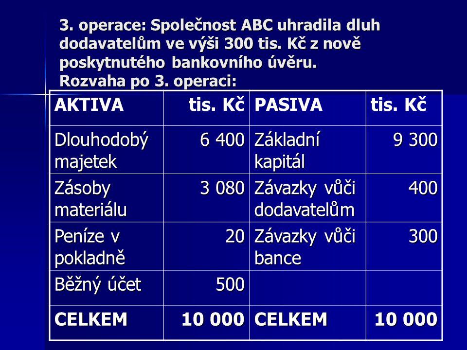 Závazky vůči dodavatelům 400 Peníze v pokladně 20 Závazky vůči bance