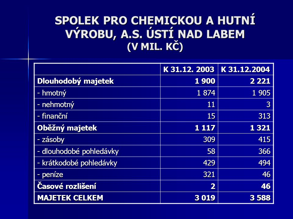 SPOLEK PRO CHEMICKOU A HUTNÍ VÝROBU, A.S. ÚSTÍ NAD LABEM (V MIL. KČ)
