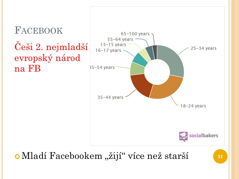 Facebook Češi 2. nejmladší evropský národ na FB