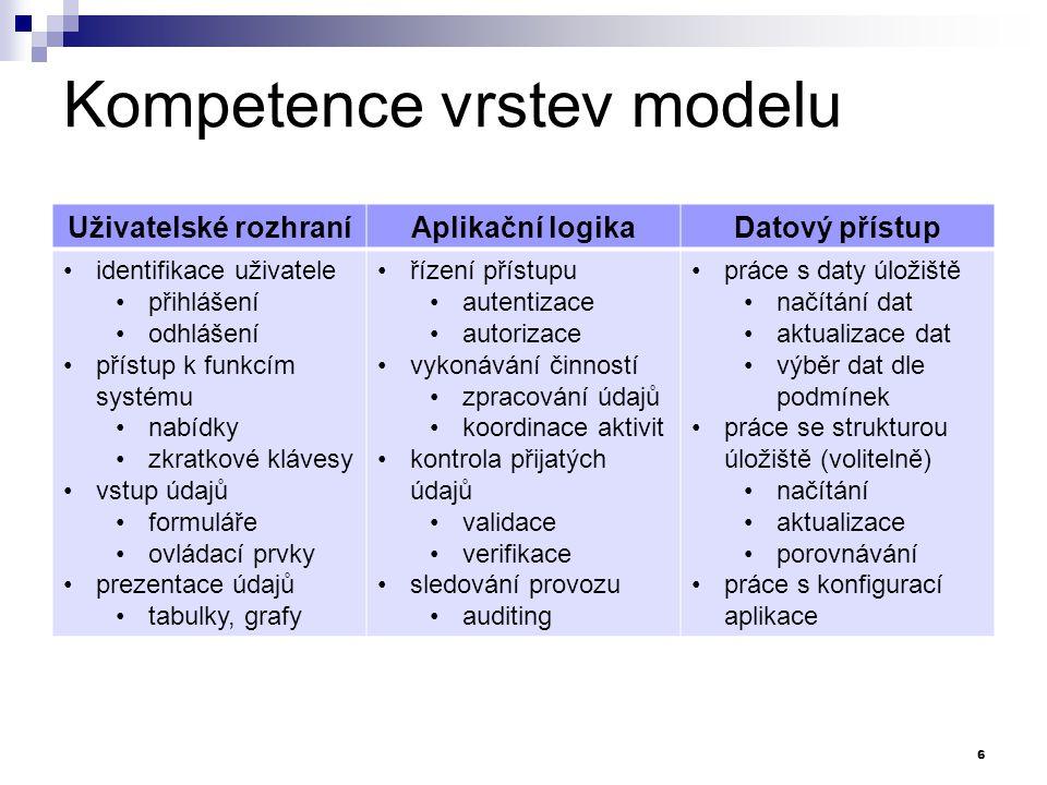 Kompetence vrstev modelu