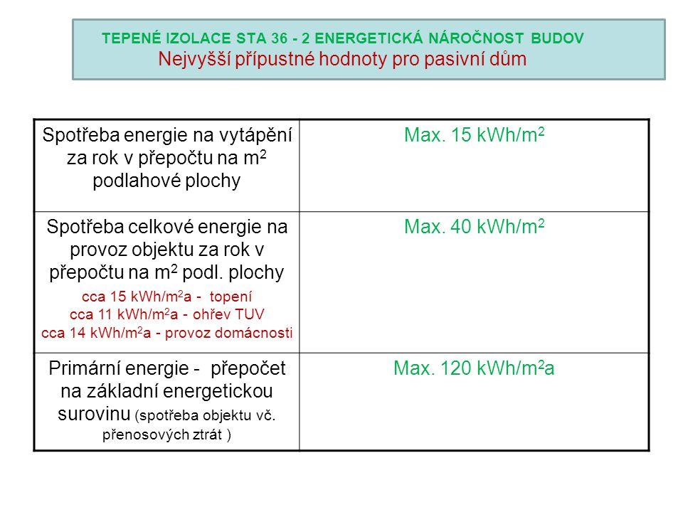 Spotřeba energie na vytápění za rok v přepočtu na m2 podlahové plochy