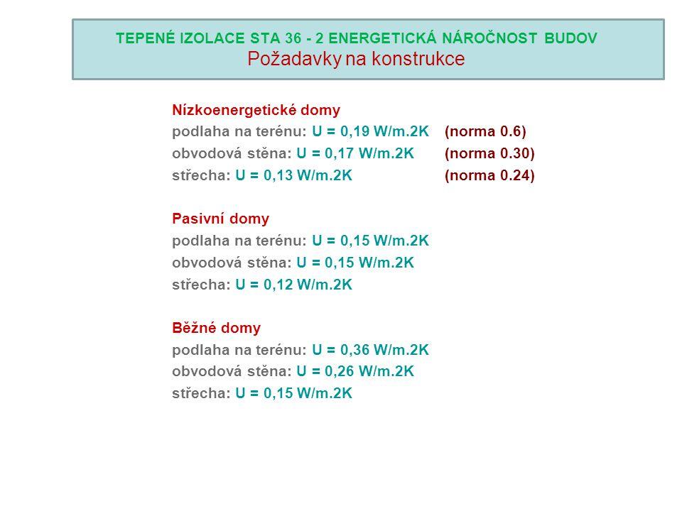 TEPENÉ IZOLACE STA 36 - 2 ENERGETICKÁ NÁROČNOST BUDOV Požadavky na konstrukce