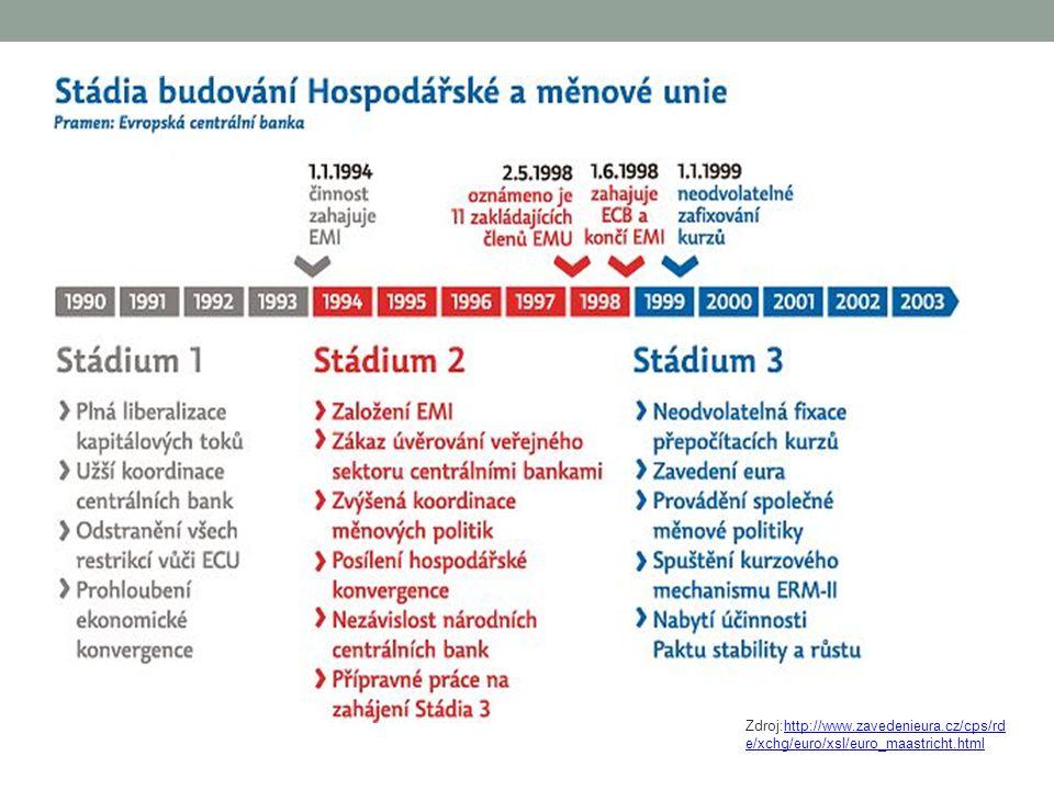 Zdroj:http://www. zavedenieura