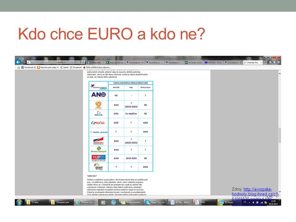 Kdo chce EURO a kdo ne.