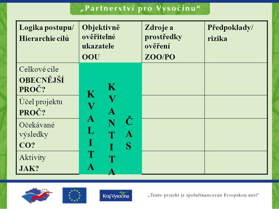 KVANTITA KVALITA ČAS Logika postupu/ Hierarchie cílů