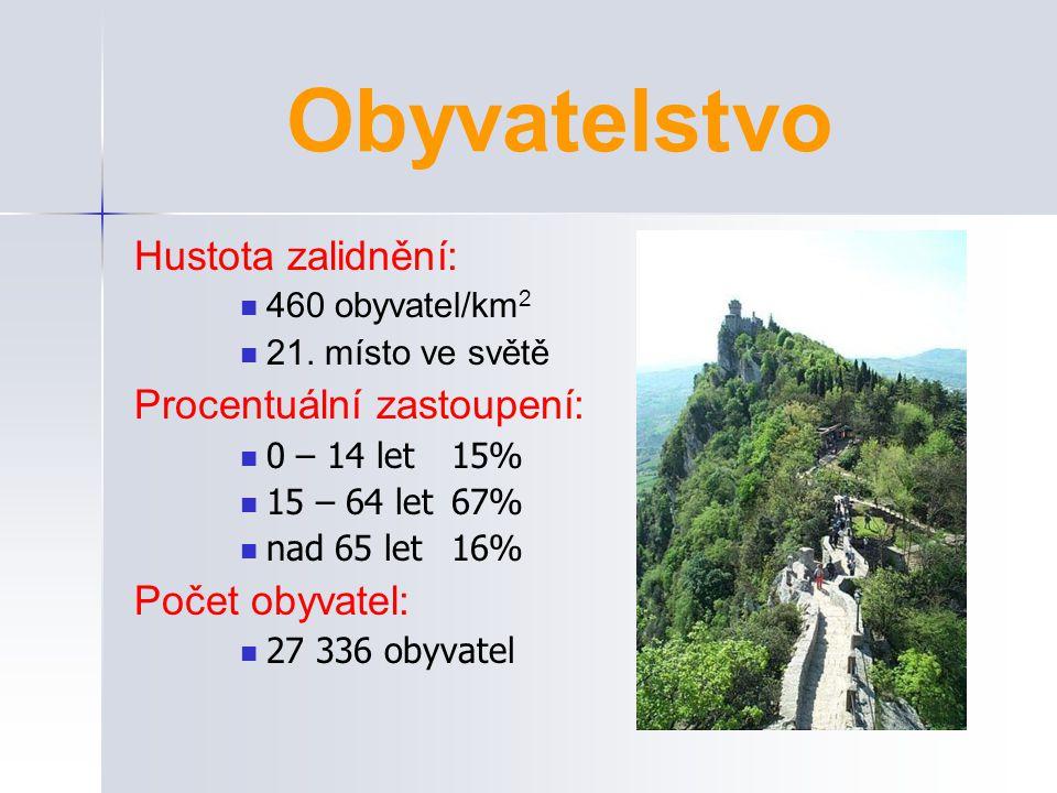 Obyvatelstvo Hustota zalidnění: Procentuální zastoupení: