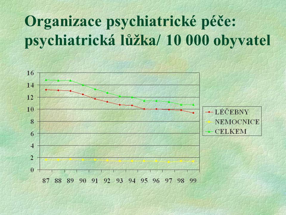 Organizace psychiatrické péče: psychiatrická lůžka/ 10 000 obyvatel