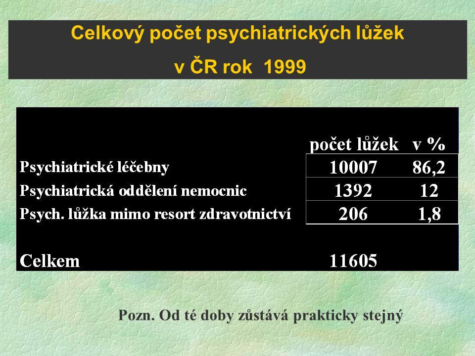 Celkový počet psychiatrických lůžek