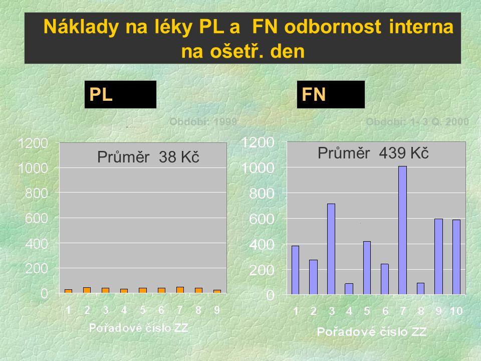 Náklady na léky PL a FN odbornost interna na ošetř. den