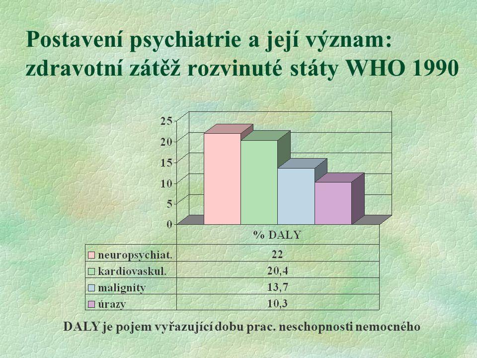 Postavení psychiatrie a její význam: zdravotní zátěž rozvinuté státy WHO 1990