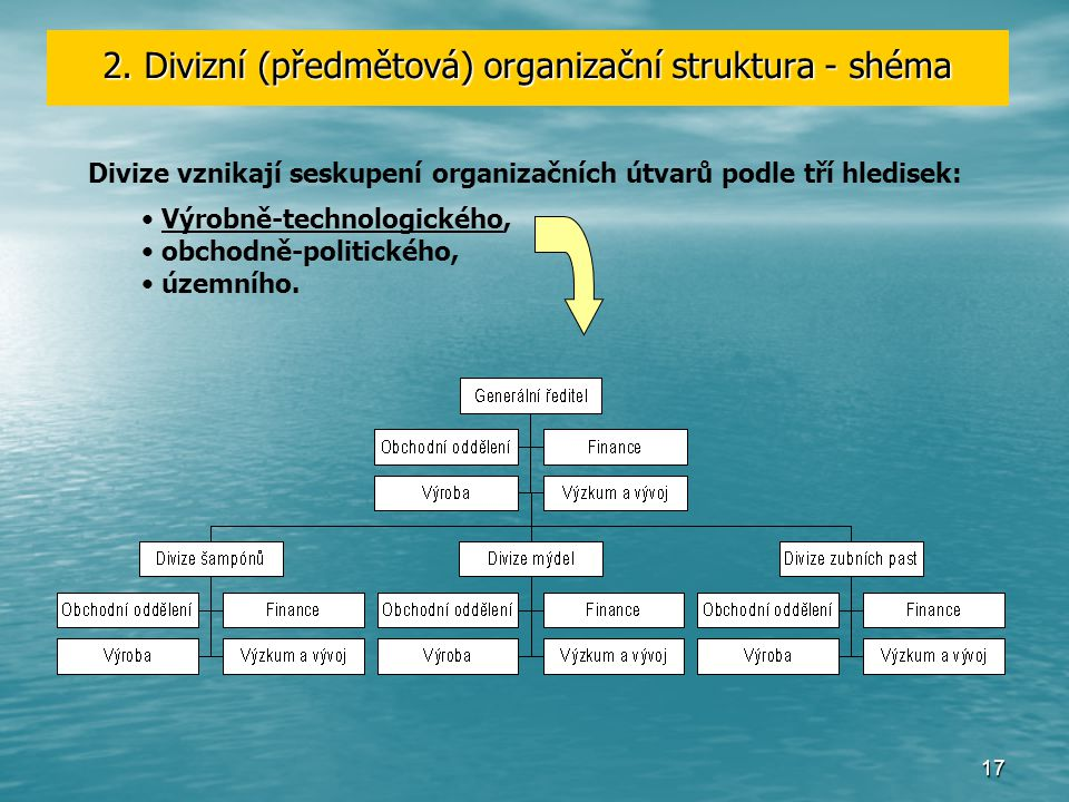 2. Divizní (předmětová) organizační struktura - shéma