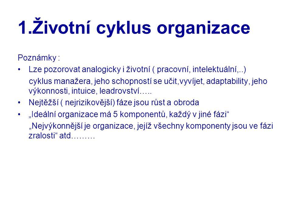 1.Životní cyklus organizace