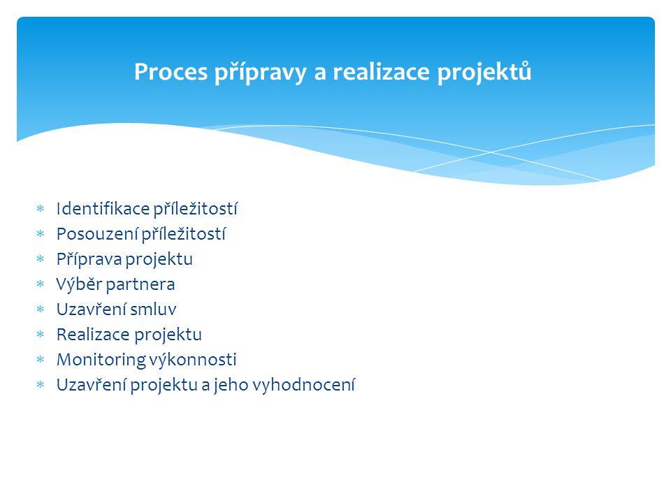 Proces přípravy a realizace projektů