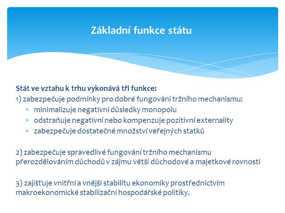Základní funkce státu Stát ve vztahu k trhu vykonává tři funkce:
