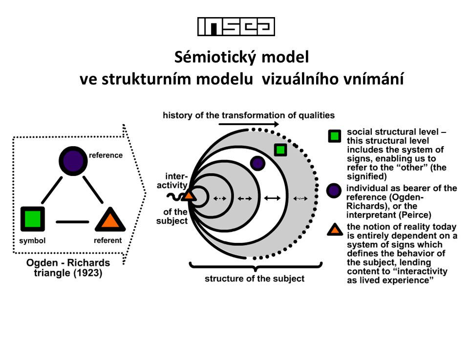 ve strukturním modelu vizuálního vnímání