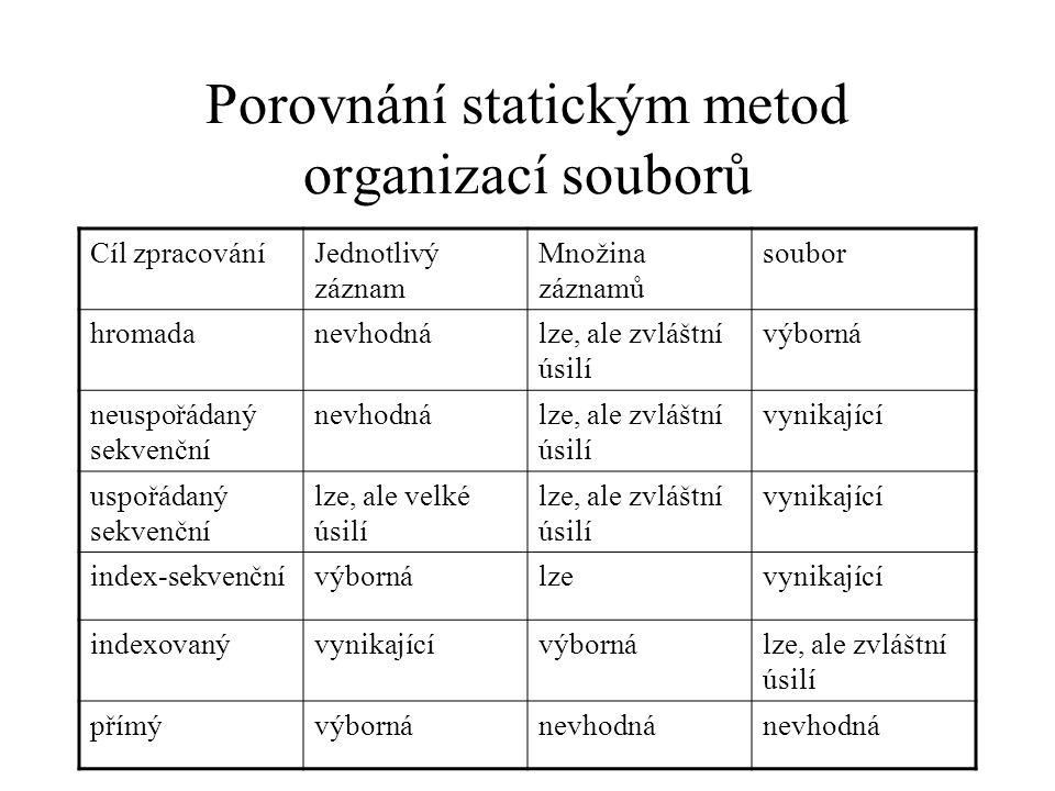 Porovnání statickým metod organizací souborů