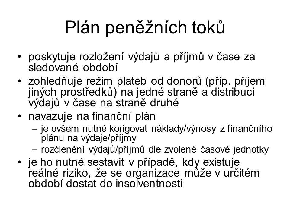 Plán peněžních toků poskytuje rozložení výdajů a příjmů v čase za sledované období.
