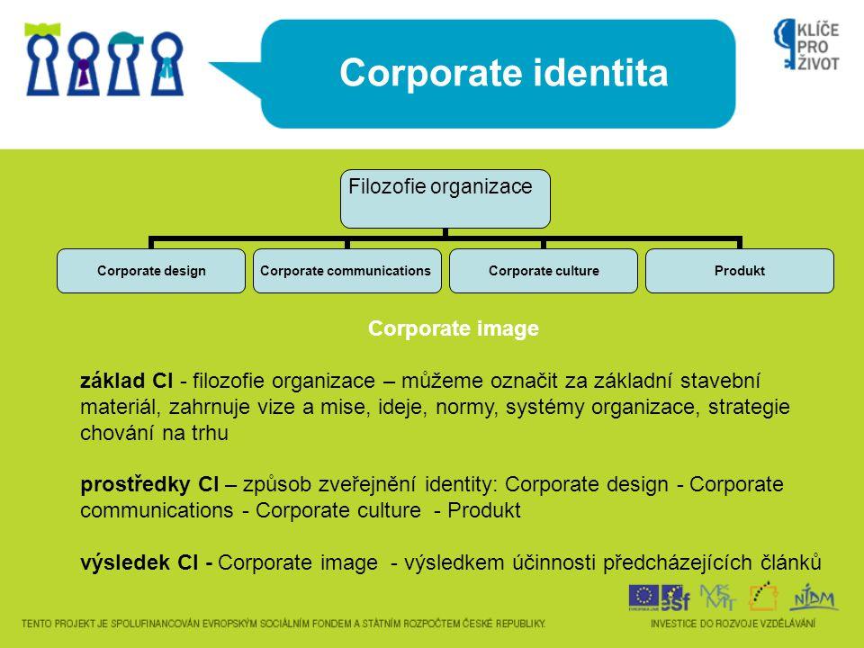 Corporate identita Corporate image