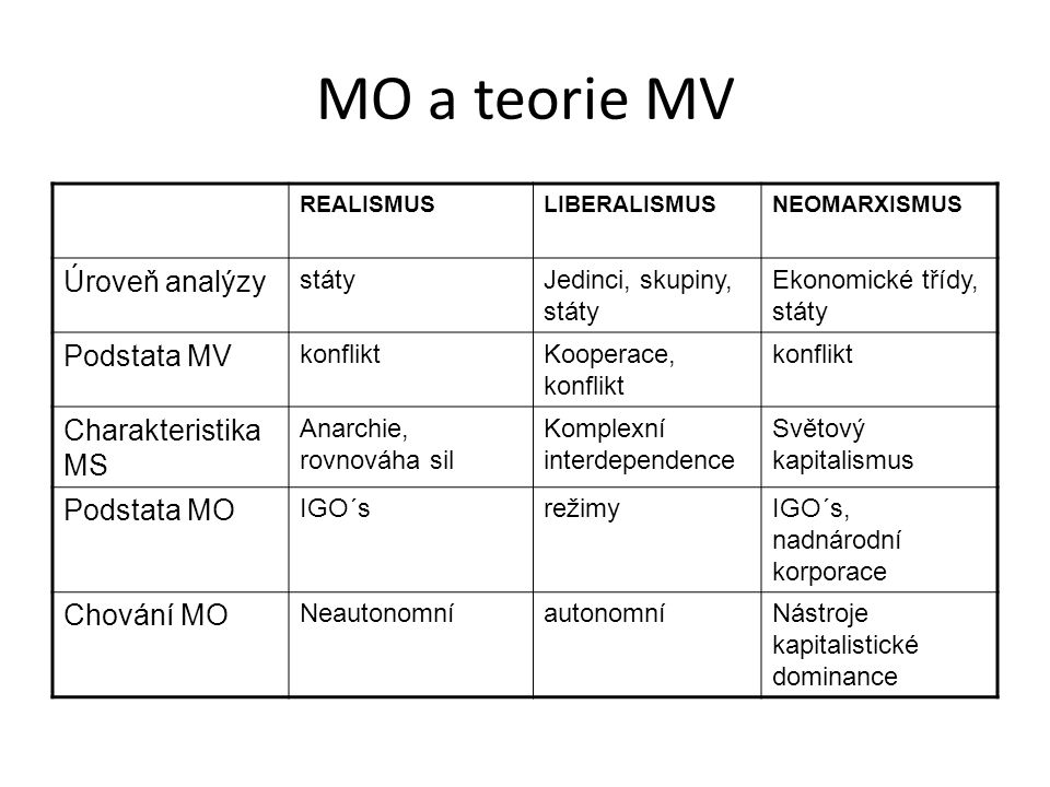 MO a teorie MV Úroveň analýzy Podstata MV Charakteristika MS
