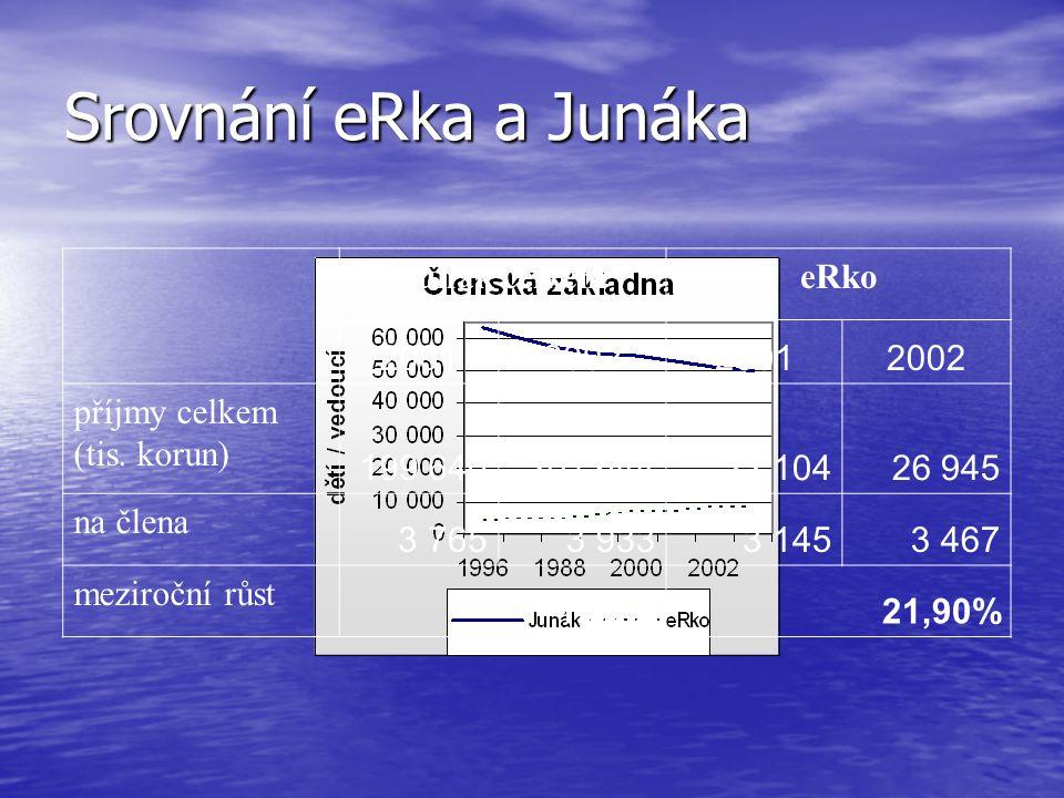 Srovnání eRka a Junáka Junák celkem eRko 2001 2002 příjmy celkem
